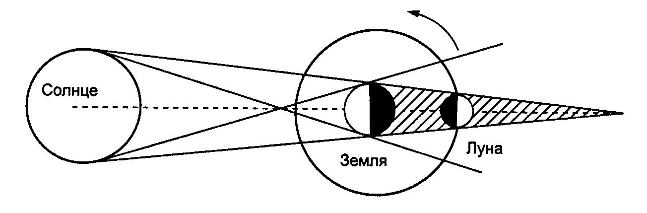 Картинки лунного затмения схема