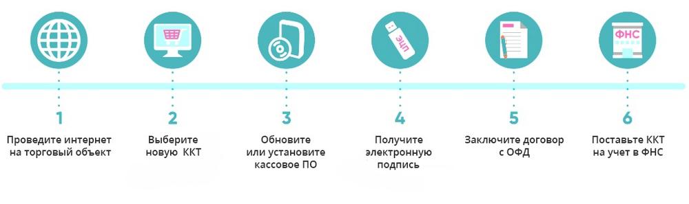 ЕГАИС пиво Подключение к системе и продажа на онлайн