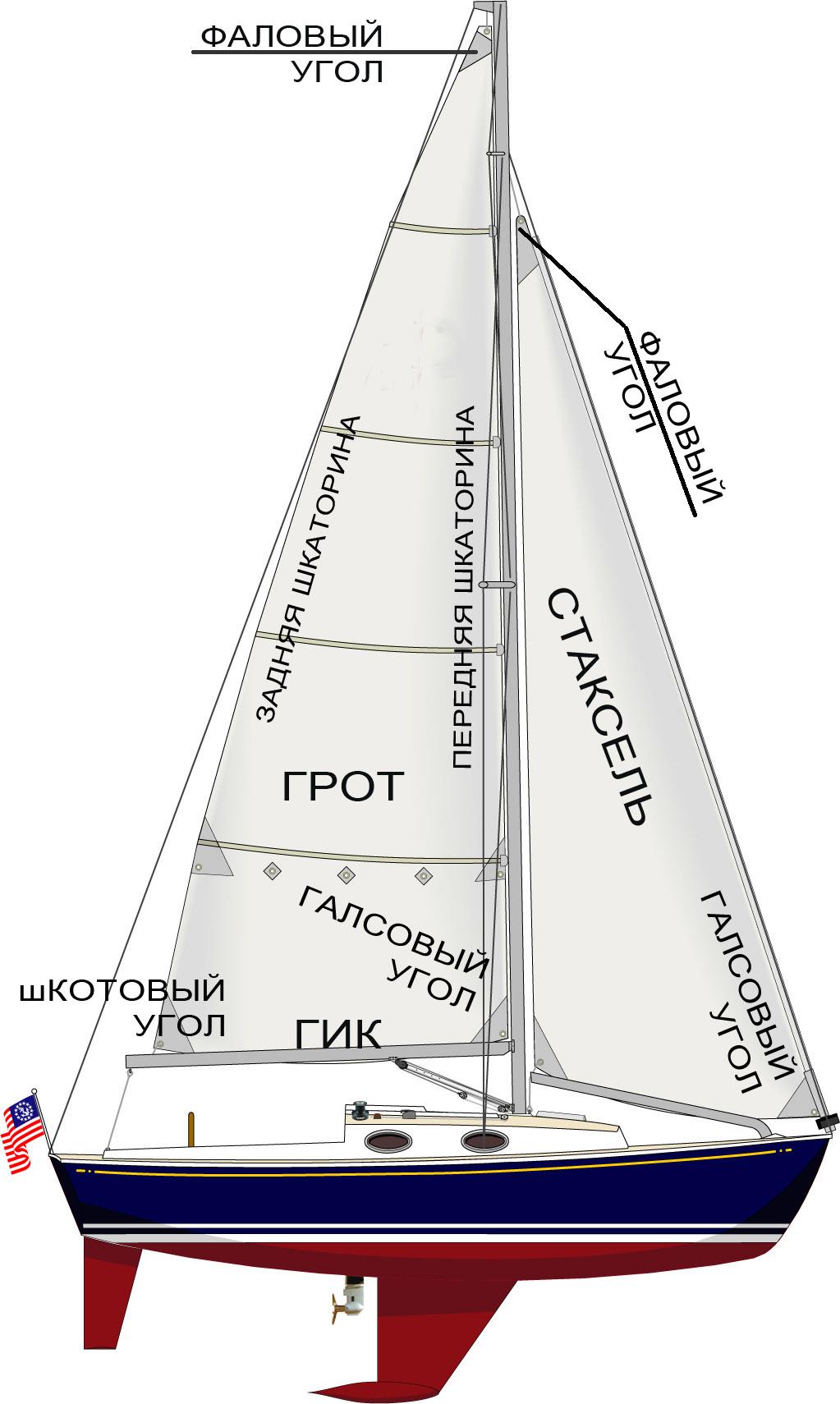 Морская практика для новичков Яхтенные термины