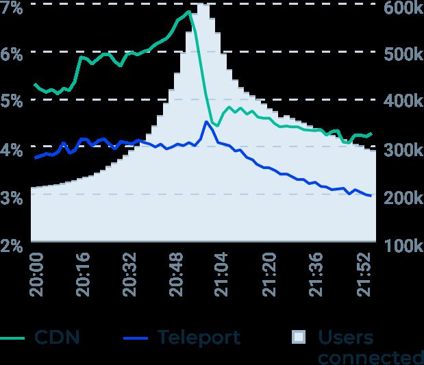 Teleport Media delivery speed