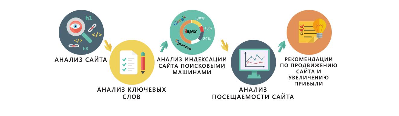 Маркетинговый аудит сайта украинской компании компании программа рекламировать газету