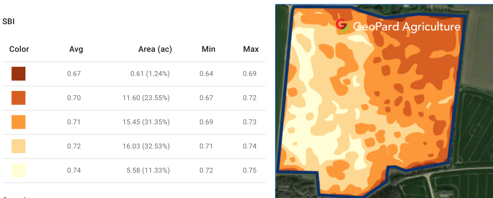 Soil Brightness Index calculated in GeoPard Agriculture platform