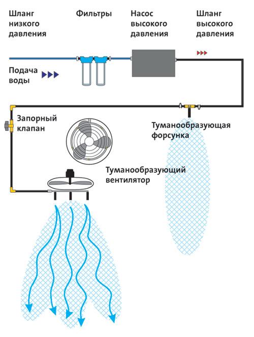 Принцип работы вентилятора с увлажнителем