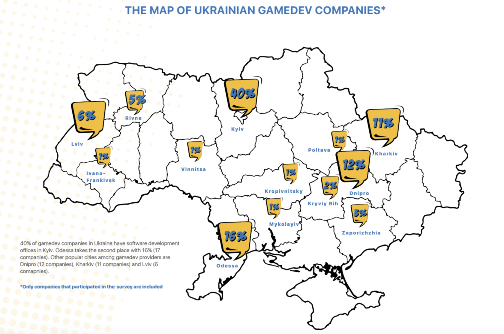 Gamedev in Ukraine 2018: Market map and industry guide on