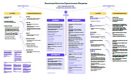 Экосистема Агентства стратегических инициатив