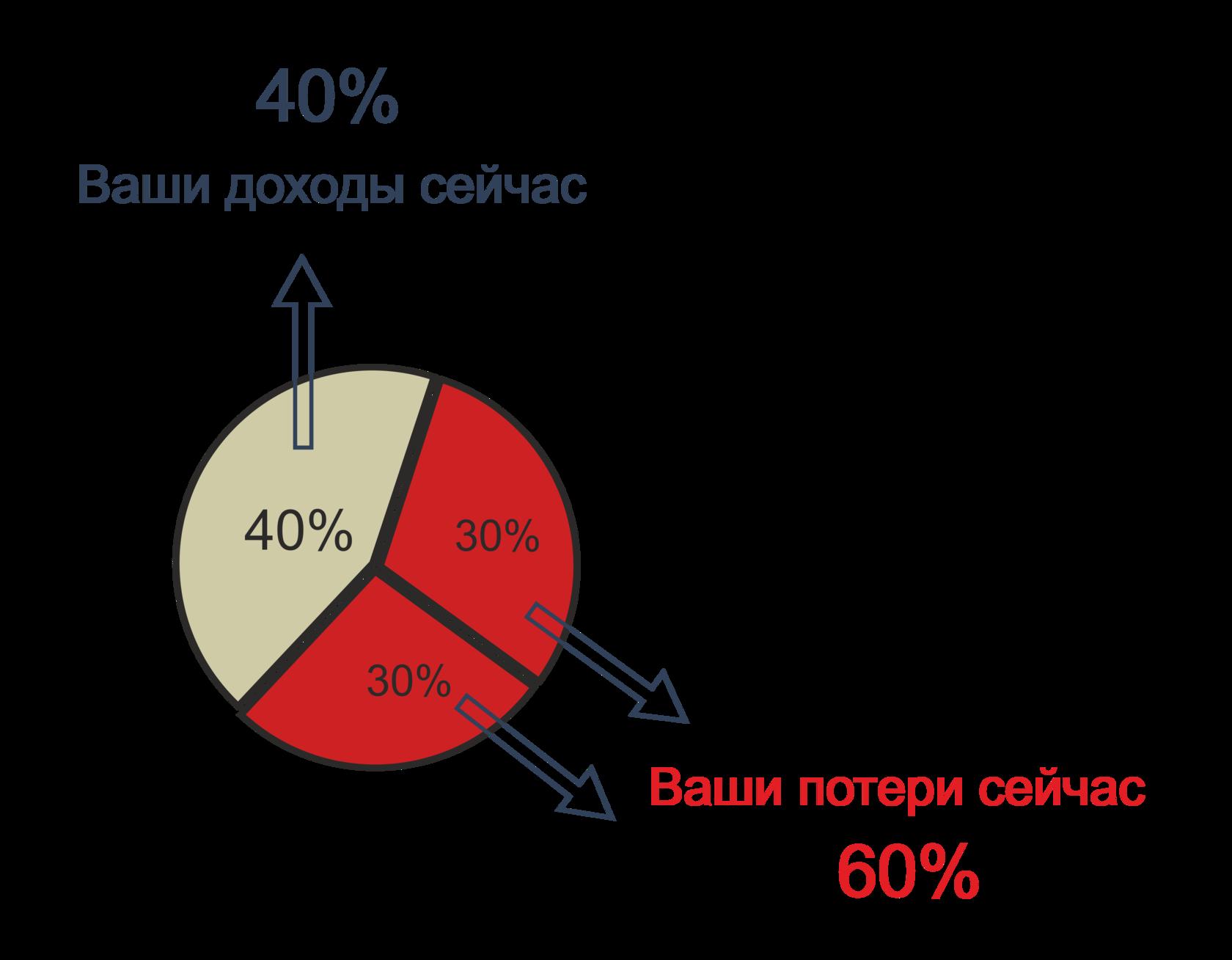 Ваши доходы Прибыльный бизнес
