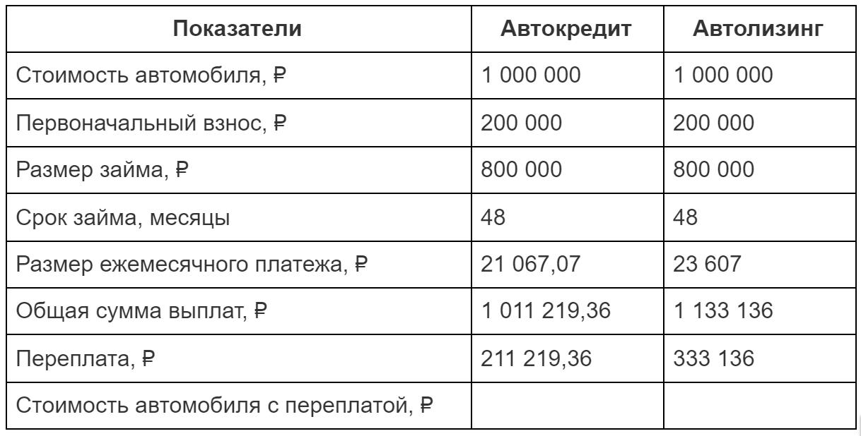 Сравнение кредита и лизинга при покупки машины