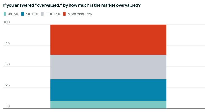 Насколько переоценен фондовый рынок США