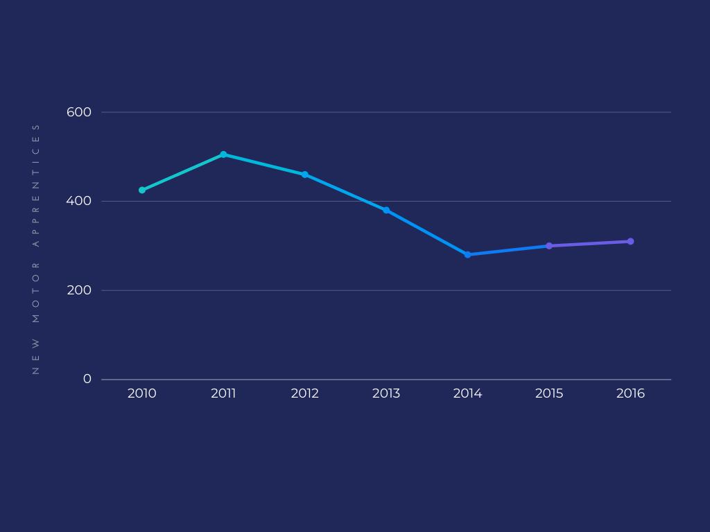 Graph: New Motor Apprenticeships in Ireland
