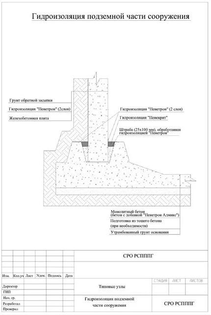 гидроизоляция подземной части сооружения