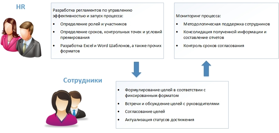 """<div style=""""font-size:22px;color:#333942;"""" data-customstyle=""""yes""""><span style=""""font-weight: 500;"""">Схема работы в системе</span></div>"""