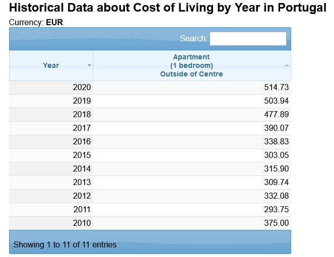 доход с недвижимости в португалии за 10 лет