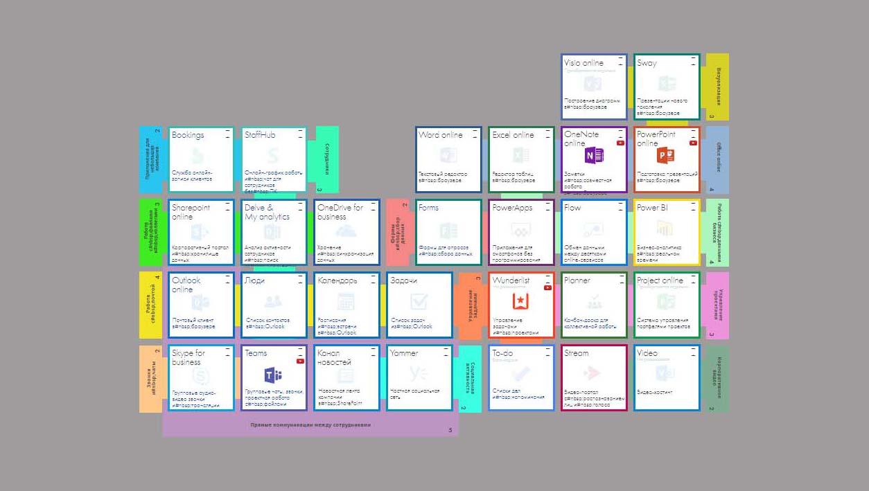 Периодическая система Office 365