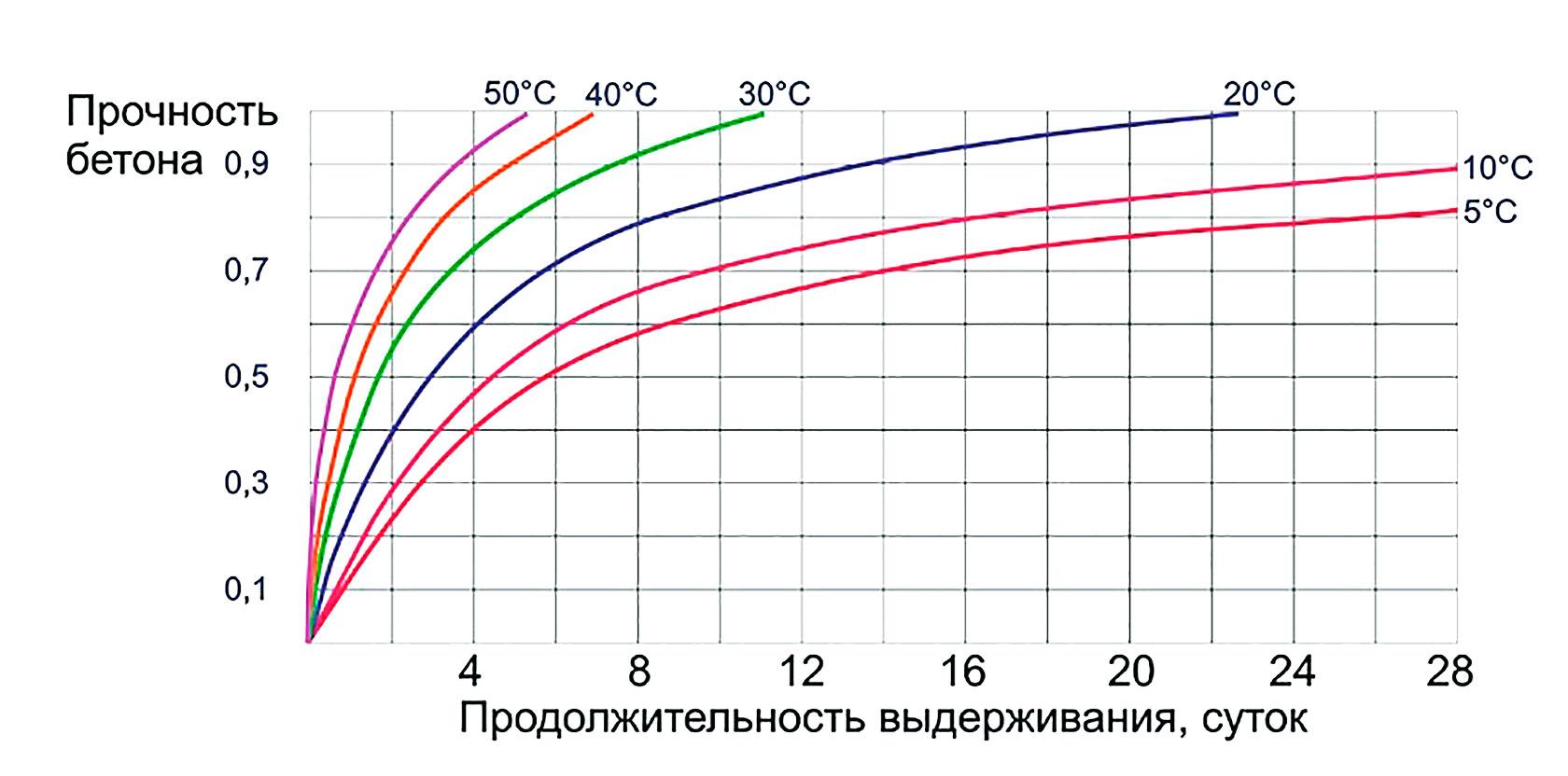 скорость застывания бетона