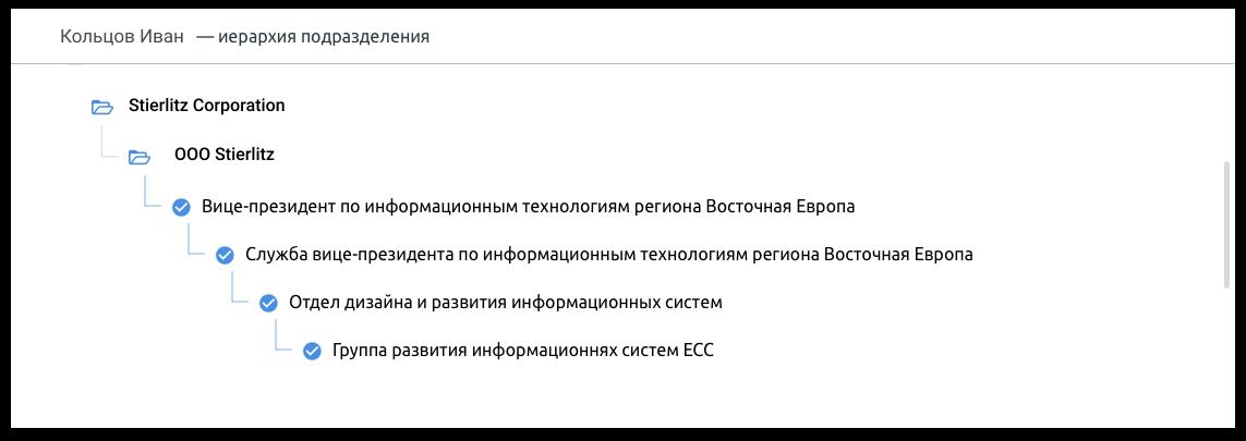 Модальное окно: организационная структура подразделения | SobakaPav.ru
