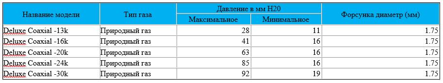 Таблица давления газа котлов Navien Deluxe Coaxial