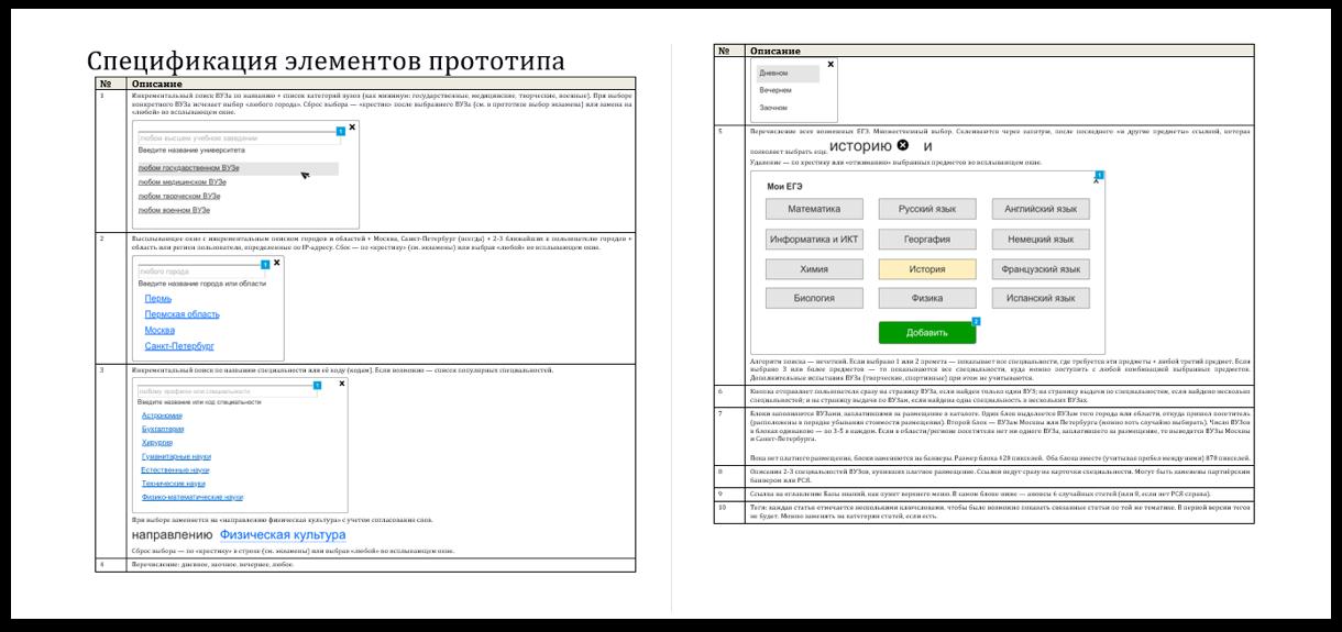 Спецификация элементов и блоков прототипа | SobakaPav.ru