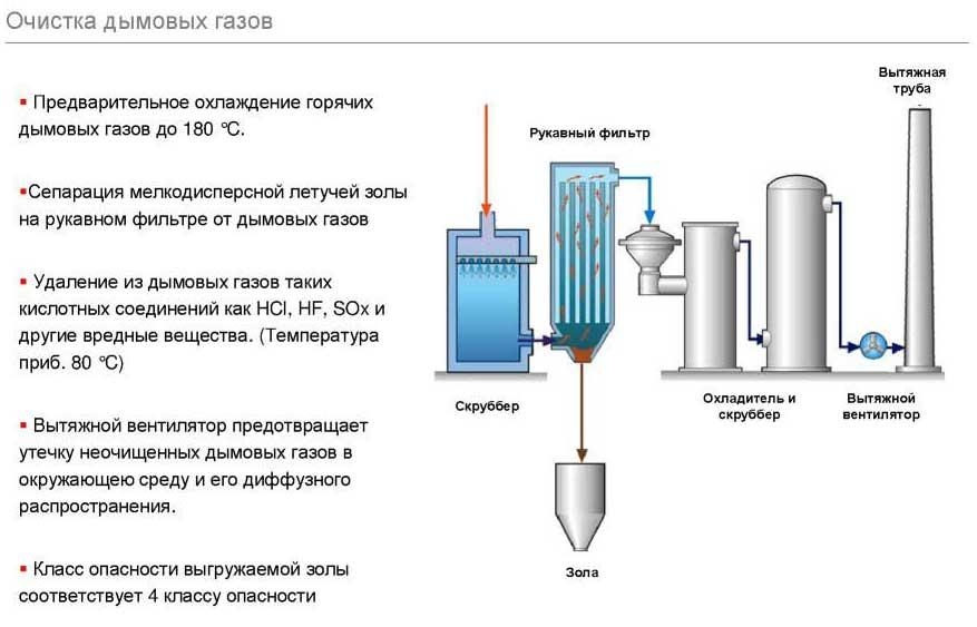 Схема очистки дымовых газов — пример