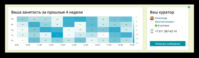 Просмотр активности работы определенного клиента | SobakaPav.ru