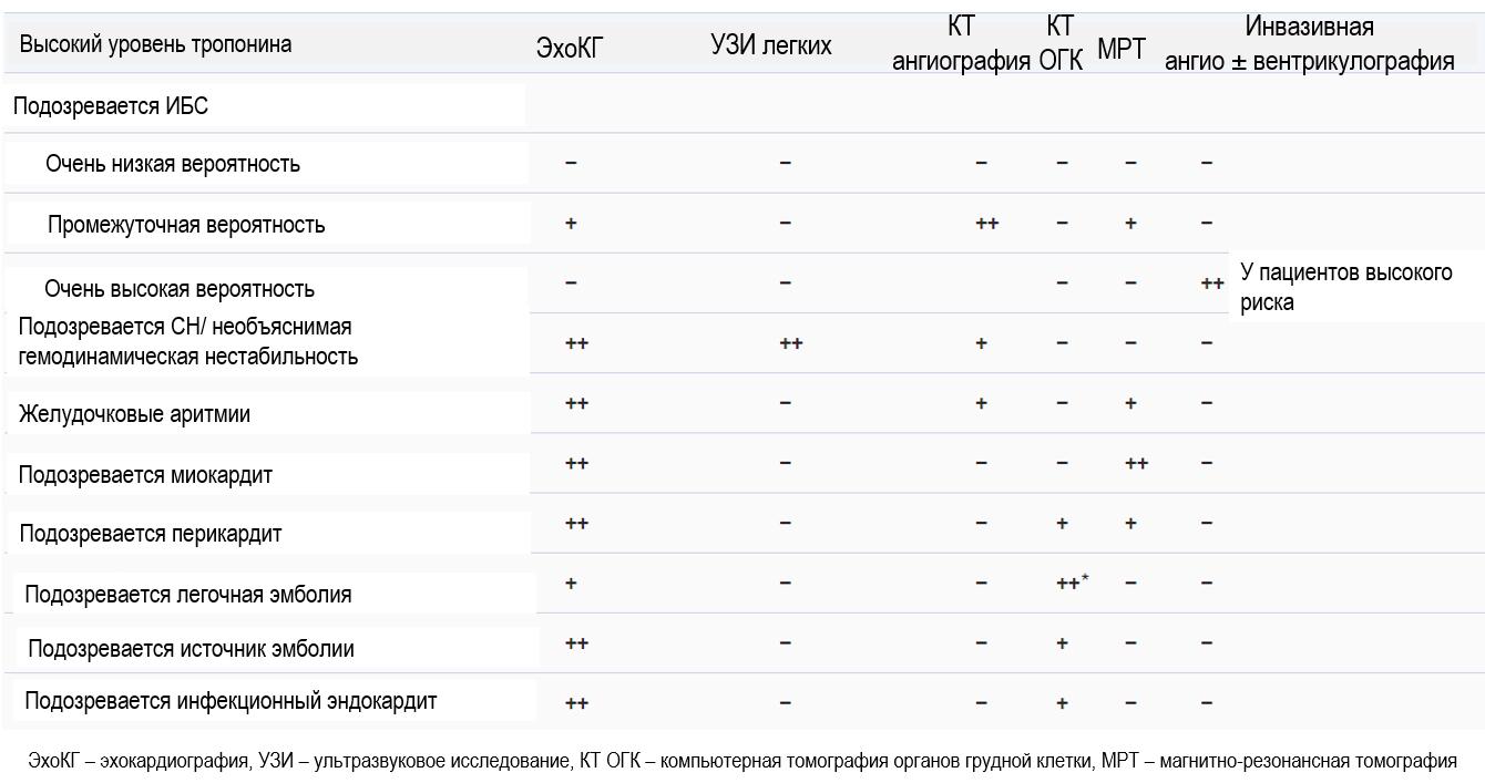 Выбор визуализирующих методик у пациентов с COVID-19 и миокардиальным повреждением