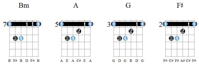 аккорды для гитары как читать