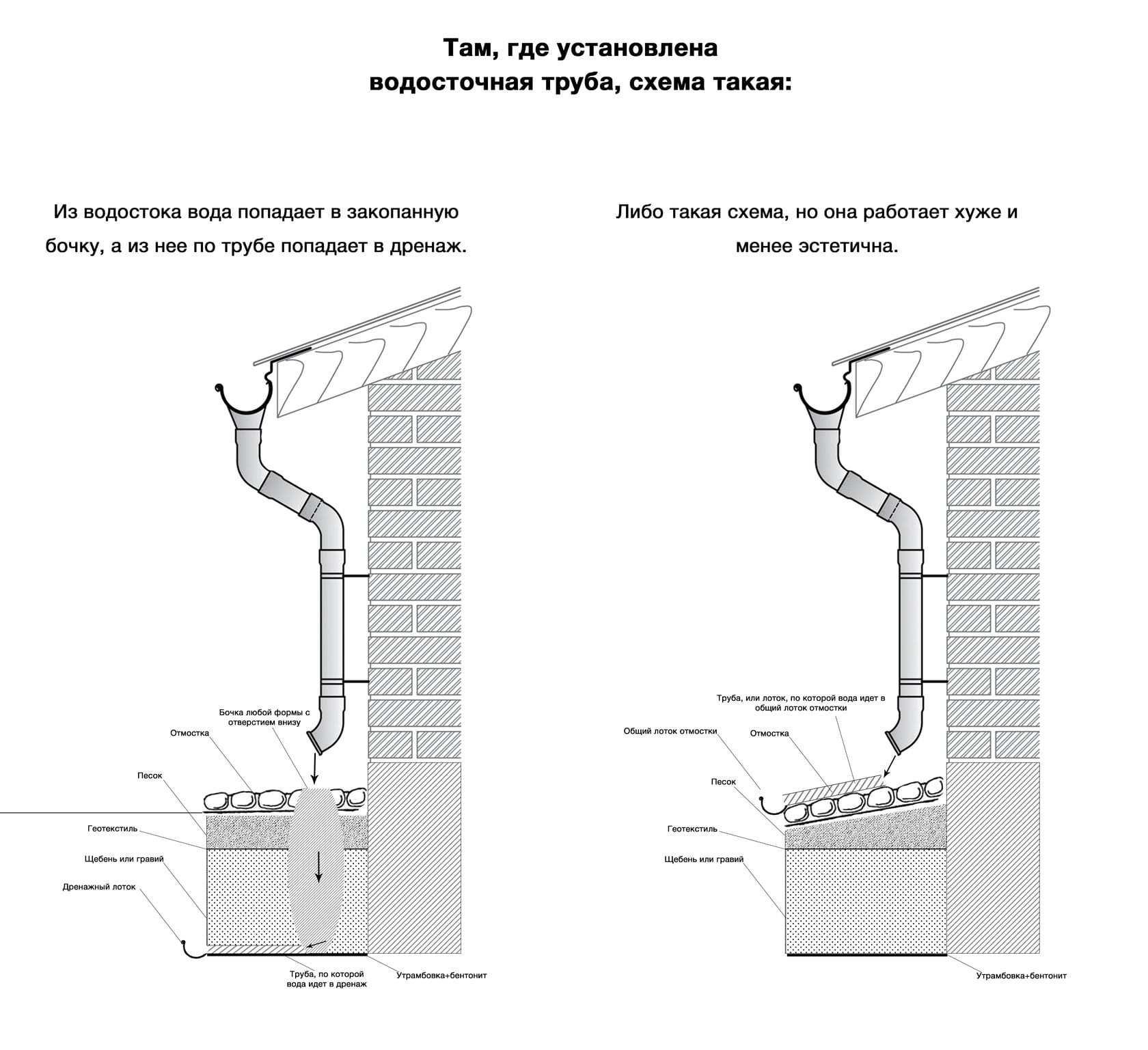 рекомендации по сохранению и реконструкции храмов
