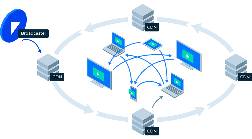 Teleport Media content delivery architecture