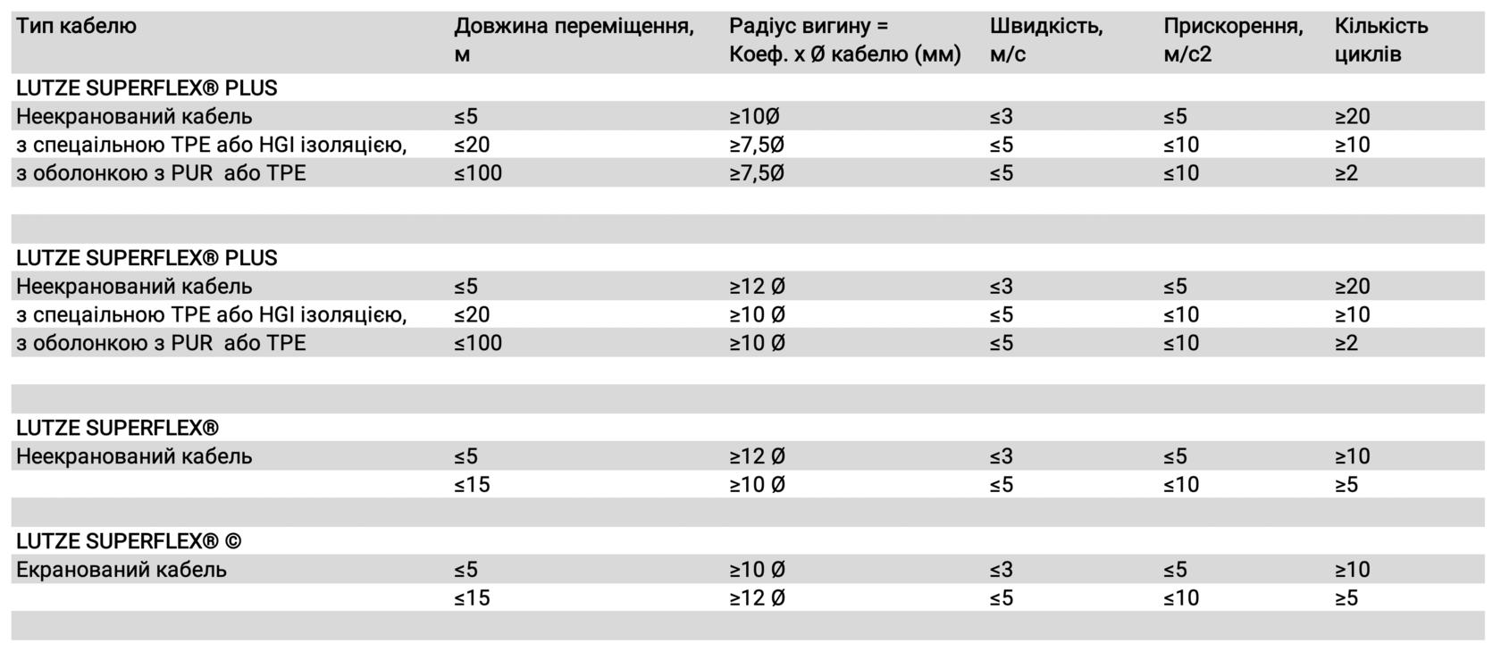Таблиця особливо гнучких кабелів LUTZE для буксованих кабельних ланцюгів