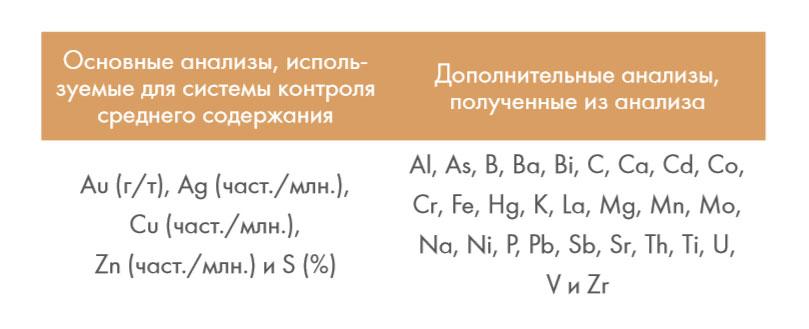 ТАБЛИЦА 1  Проанализированные элементы контрольной выборки