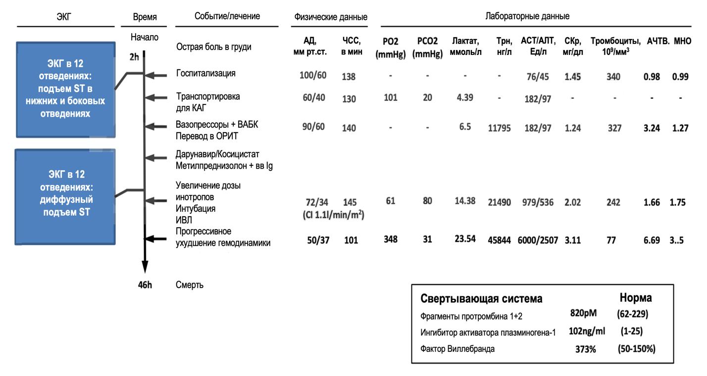 Клиническое течение заболевания и результаты лабораторного обследования