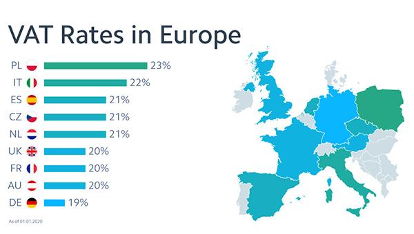 Покупки во всех странах Европы
