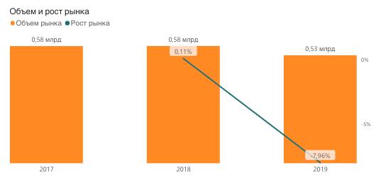 Потребление соков РФ, 2017-2019, литры
