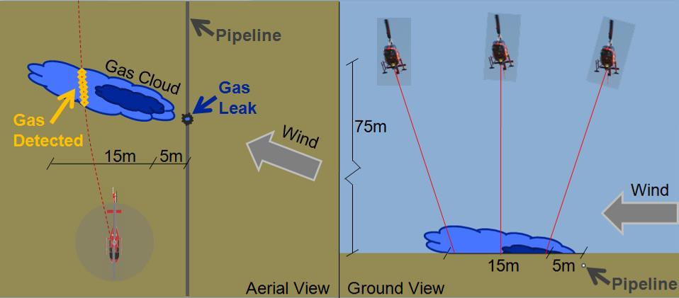 Information in Report about Each Gas Detection (Potential Gas Leak)