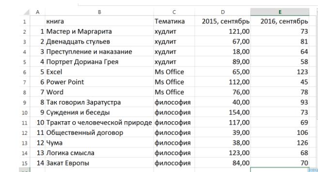 Таблица книг