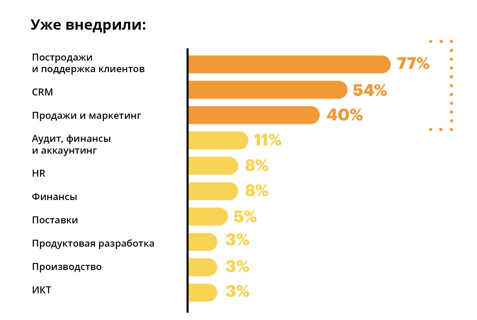 Источник: исследование Accenture Digital