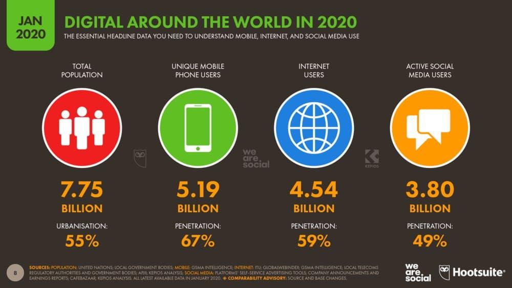 Статистика использования мобильных телефонов по всему миру