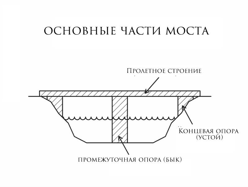 были части моста в картинках советский