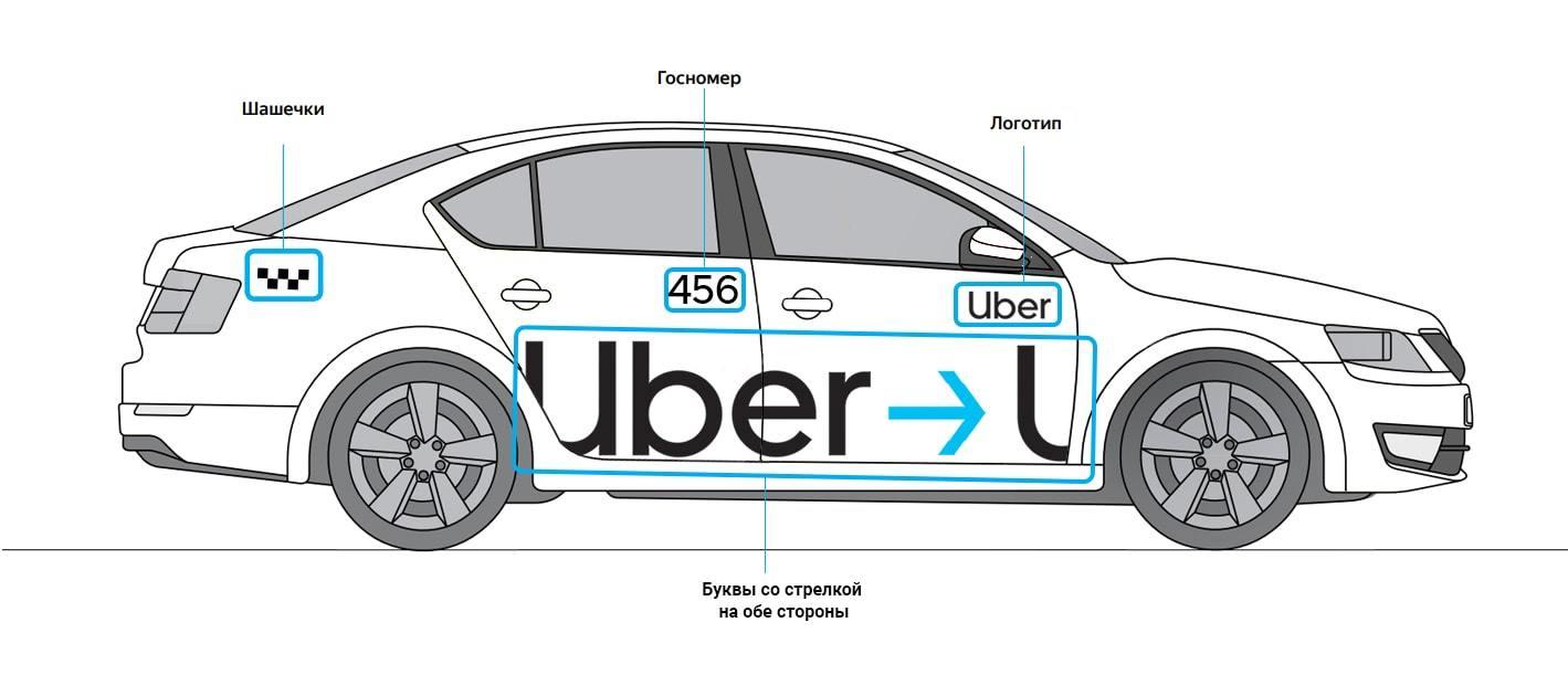 Купить комплект 🧲 магнитных наклеек Uber такси