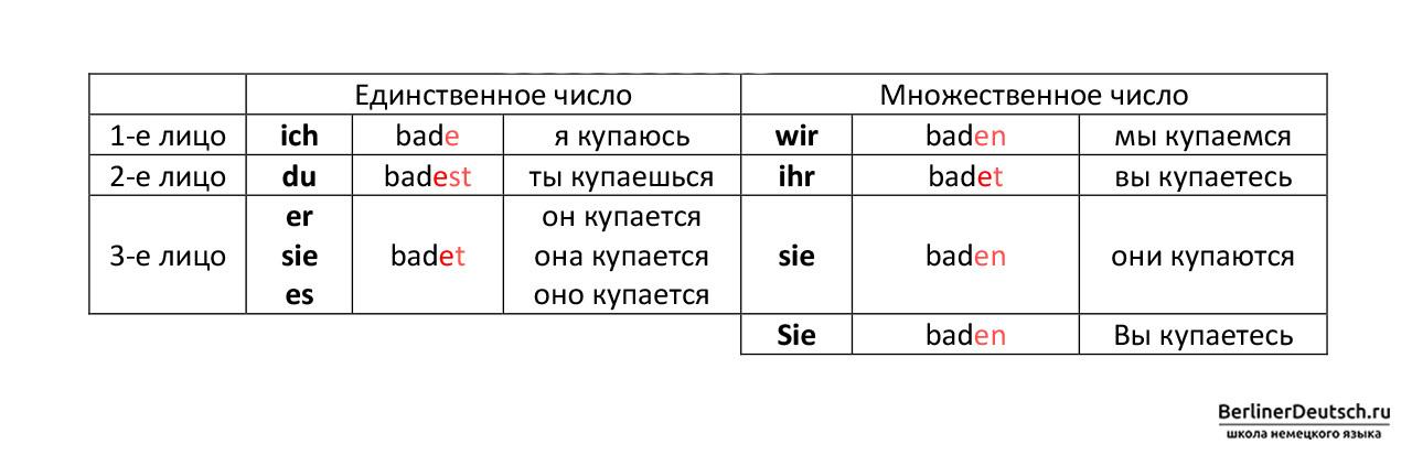 Пример спряжения глагола, основа которого заканчивается на -d