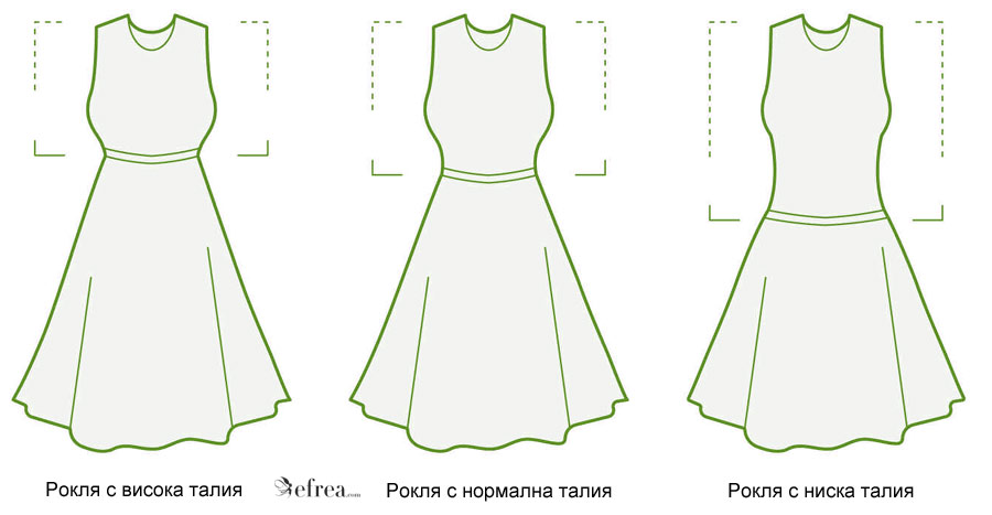 Избор на дамски рокли според разположението на талията - висока, средна или ниска.