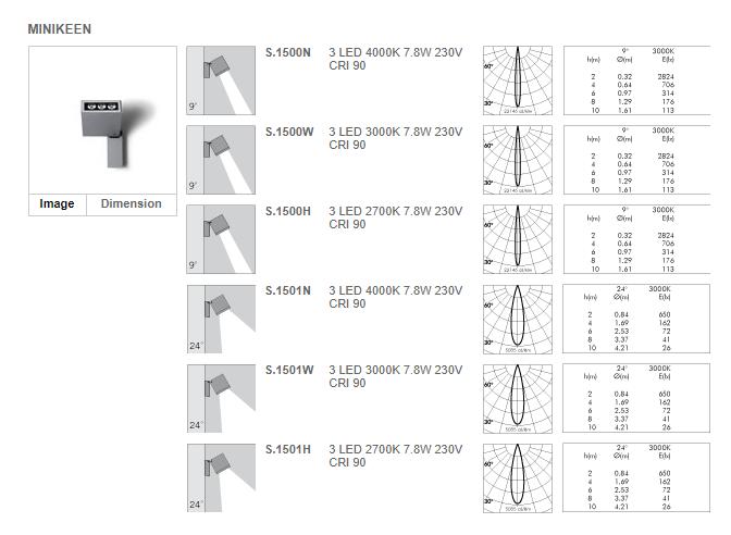 Пример технических параметров