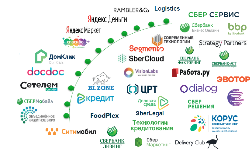 Экосистемы в бизнесе и в мобильных решениях