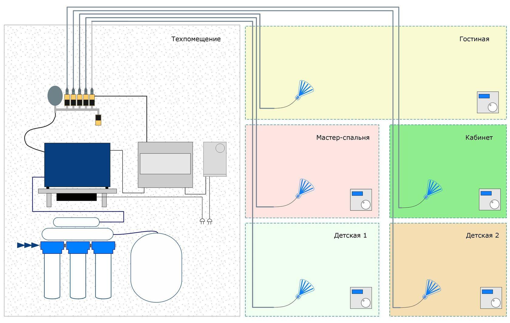 Схема работы автоматического форсуночного увлажнителя