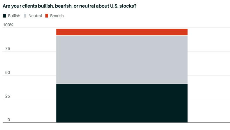 Настрой клиентов к рынку акций США