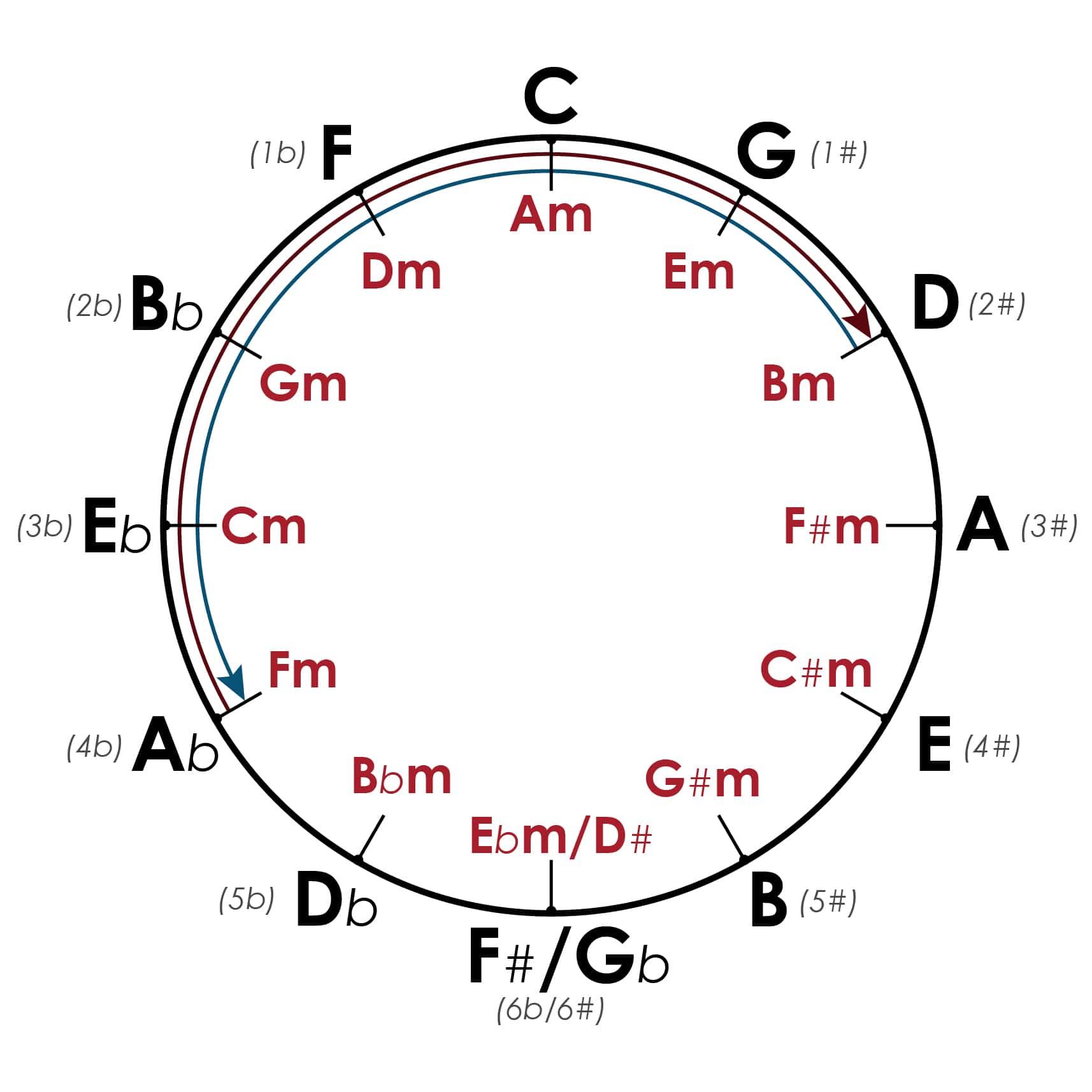 квинтовый круг в картинках умеющие