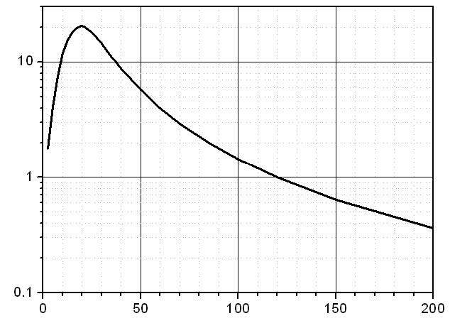 Figure 3. IR detector output signal vs. distance.