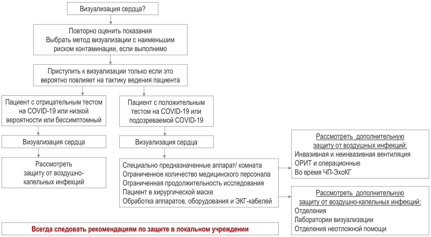 Рекомендации EACVI по мерам предосторожности, показаниям, расстановке приоритетов и защите пациентов и медицинского персонала при выполнении визуализирующих методов обследования при пандемии COVID-19