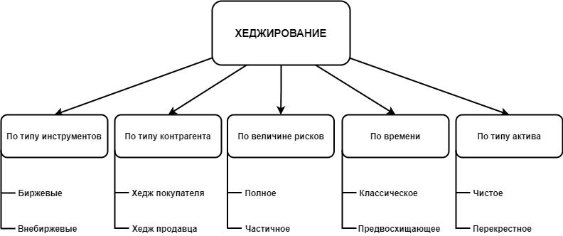 Блок схема видов хеджирования