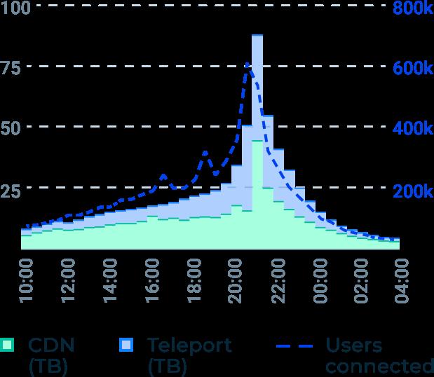 Teleport media peak resilience