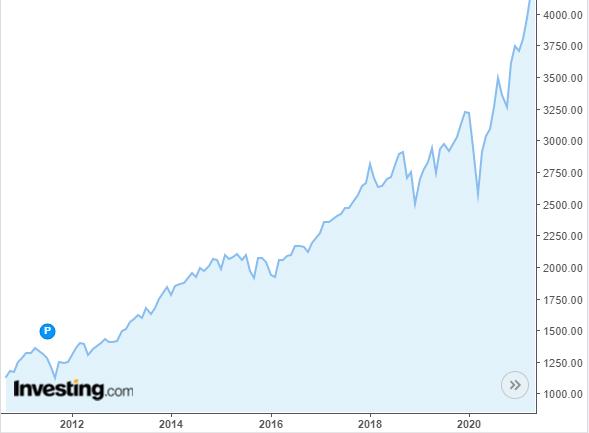 Индекс S&P 500 за 10 лет